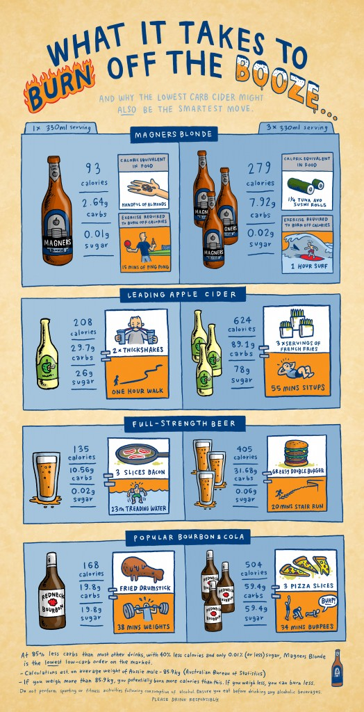 Magners-burn off the booze infographic